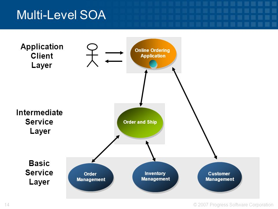 © 2007 Progress Software Corporation14 Multi-Level SOA Online Ordering Application Online Ordering Application Order Management Customer Management Inventory Management Basic Service Layer Application Client Layer Order and Ship Intermediate Service Layer