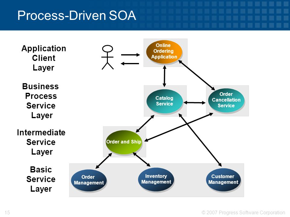 © 2007 Progress Software Corporation15 Process-Driven SOA Online Ordering Application Online Ordering Application Order Management Customer Management Inventory Management Basic Service Layer Application Client Layer Order and Ship Intermediate Service Layer Catalog Service Business Process Service Layer Order Cancellation Service