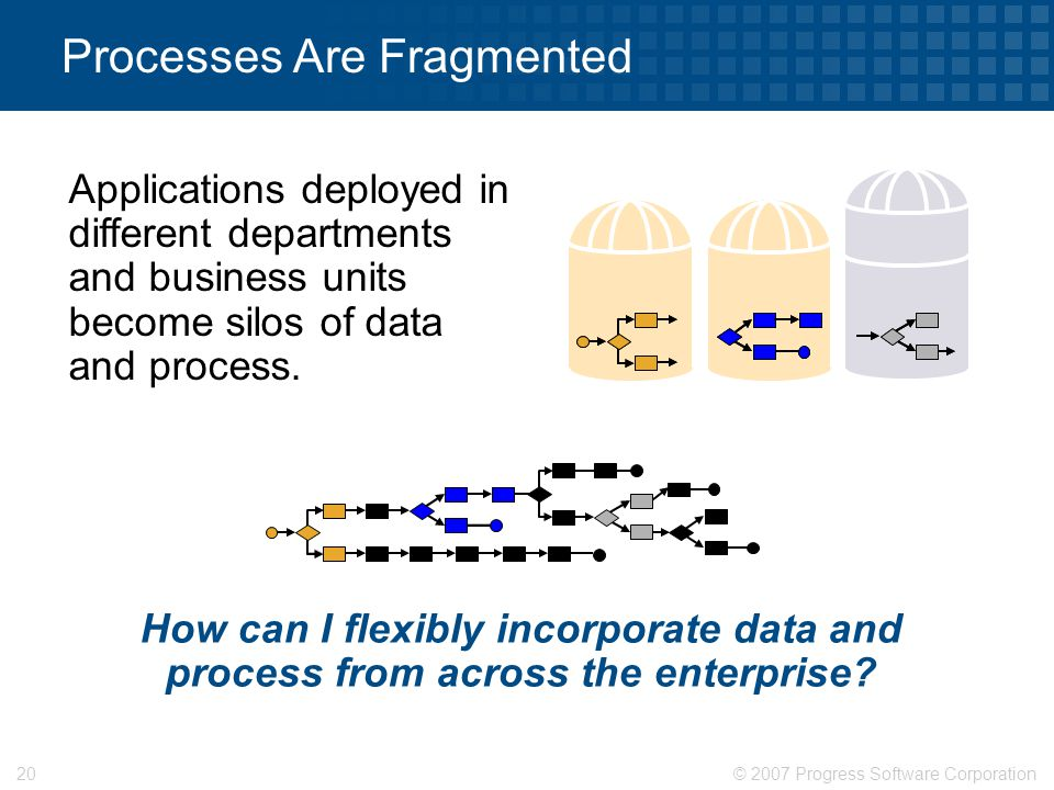 © 2007 Progress Software Corporation20 Processes Are Fragmented Applications deployed in different departments and business units become silos of data and process.