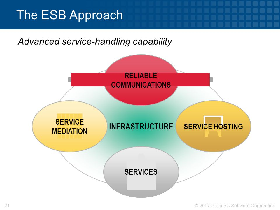 © 2007 Progress Software Corporation24 The ESB Approach INFRASTRUCTURE SERVICES RELIABLE COMMUNICATIONS SERVICE MEDIATION SERVICE HOSTING Advanced service-handling capability