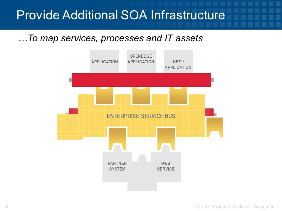 © 2007 Progress Software Corporation25 Provide Additional SOA Infrastructure ENTERPRISE SERVICE BUS APPLICATION OPENEDGE APPLICATION.NET™ APPLICATION PARTNER SYSTEM WEB SERVICE …To map services, processes and IT assets