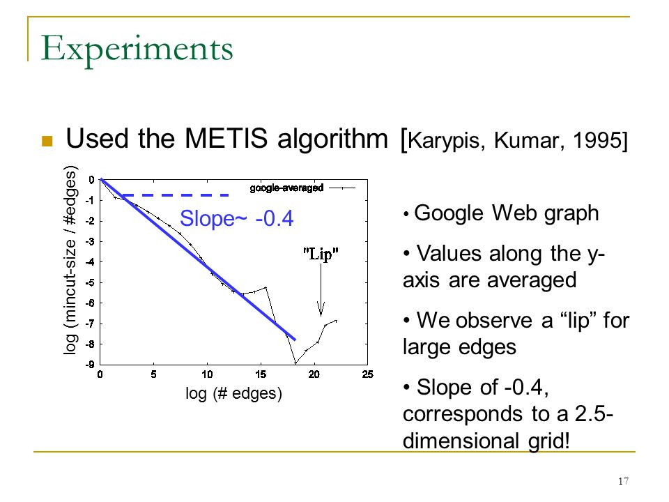 17 Experiments Used the METIS algorithm [ Karypis, Kumar, 1995] log (# edges) log (mincut-size / #edges) Google Web graph Values along the y- axis are averaged We observe a lip for large edges Slope of -0.4, corresponds to a 2.5- dimensional grid.
