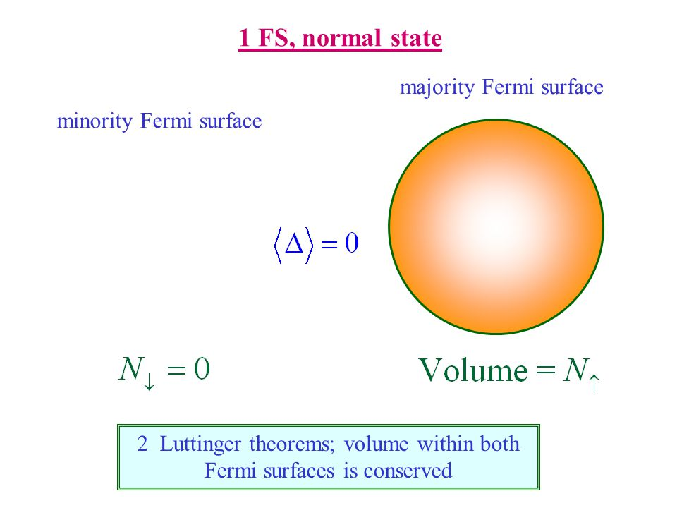 1 FS, normal state minority Fermi surface majority Fermi surface 2 Luttinger theorems; volume within both Fermi surfaces is conserved