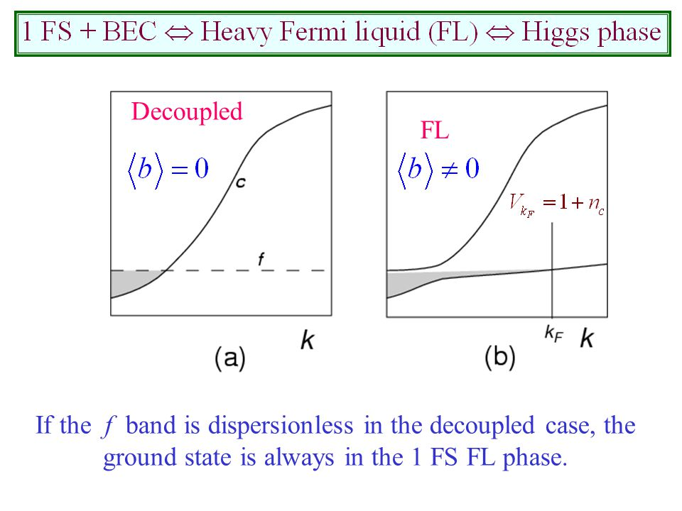 Decoupled FL If the f band is dispersionless in the decoupled case, the ground state is always in the 1 FS FL phase.