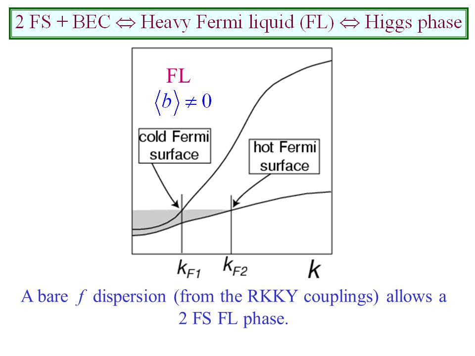 A bare f dispersion (from the RKKY couplings) allows a 2 FS FL phase. FL