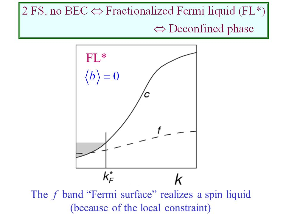 FL* The f band Fermi surface realizes a spin liquid (because of the local constraint)