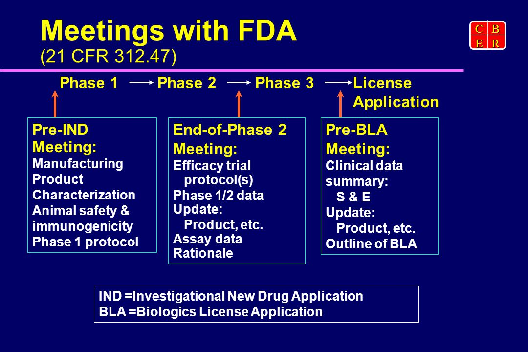 CBER Meetings with FDA (21 CFR ) Phase 1Phase 2Phase 3License Application Pre-IND Meeting: Manufacturing Product Characterization Animal safety & immunogenicity Phase 1 protocol End-of-Phase 2 Meeting: Efficacy trial protocol(s) Phase 1/2 data Update: Product, etc.
