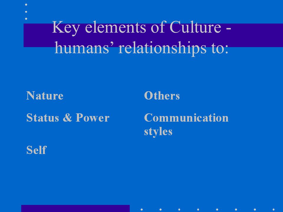 Key elements of Culture - humans' relationships to: