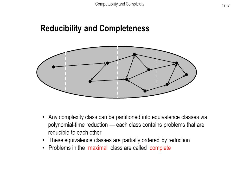 Computability and Complexity Reducibility and Completeness Any complexity class can be partitioned into equivalence classes via polynomial-time reduction — each class contains problems that are reducible to each other These equivalence classes are partially ordered by reduction Problems in the maximal class are called complete