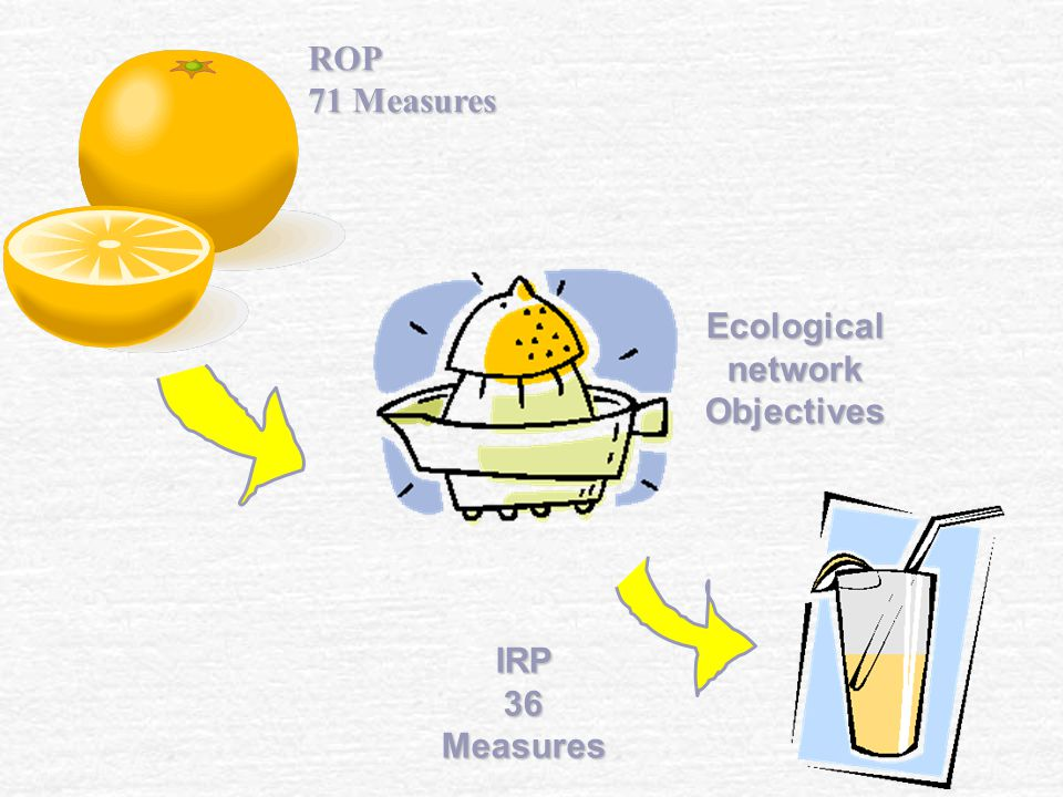 Ecological network Objectives IRP36Measures ROP 71 Measures