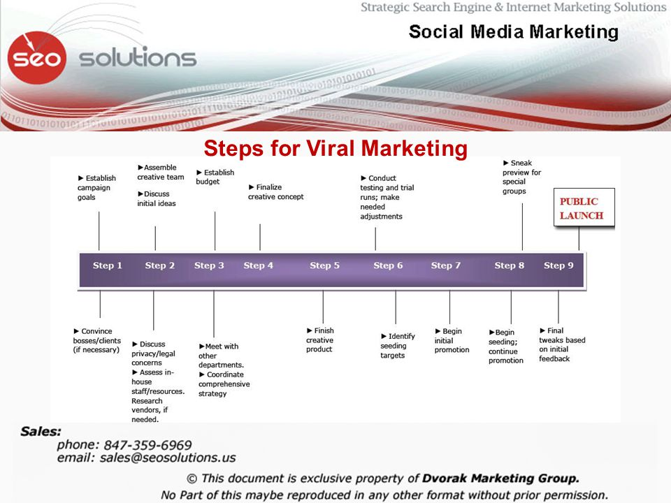Steps for Viral Marketing