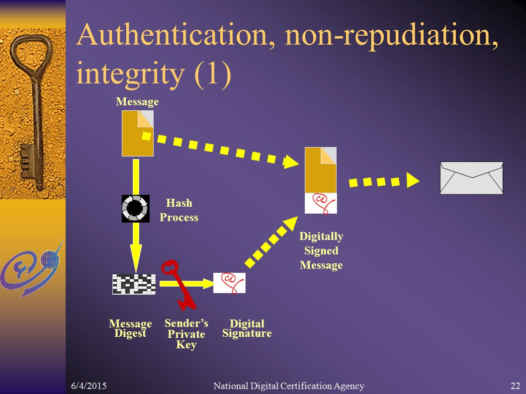 6/4/2015National Digital Certification Agency22 Authentication, non-repudiation, integrity (1) Hash Process Message Digest Digitally Signed Message Sender's Private Key Digital Signature