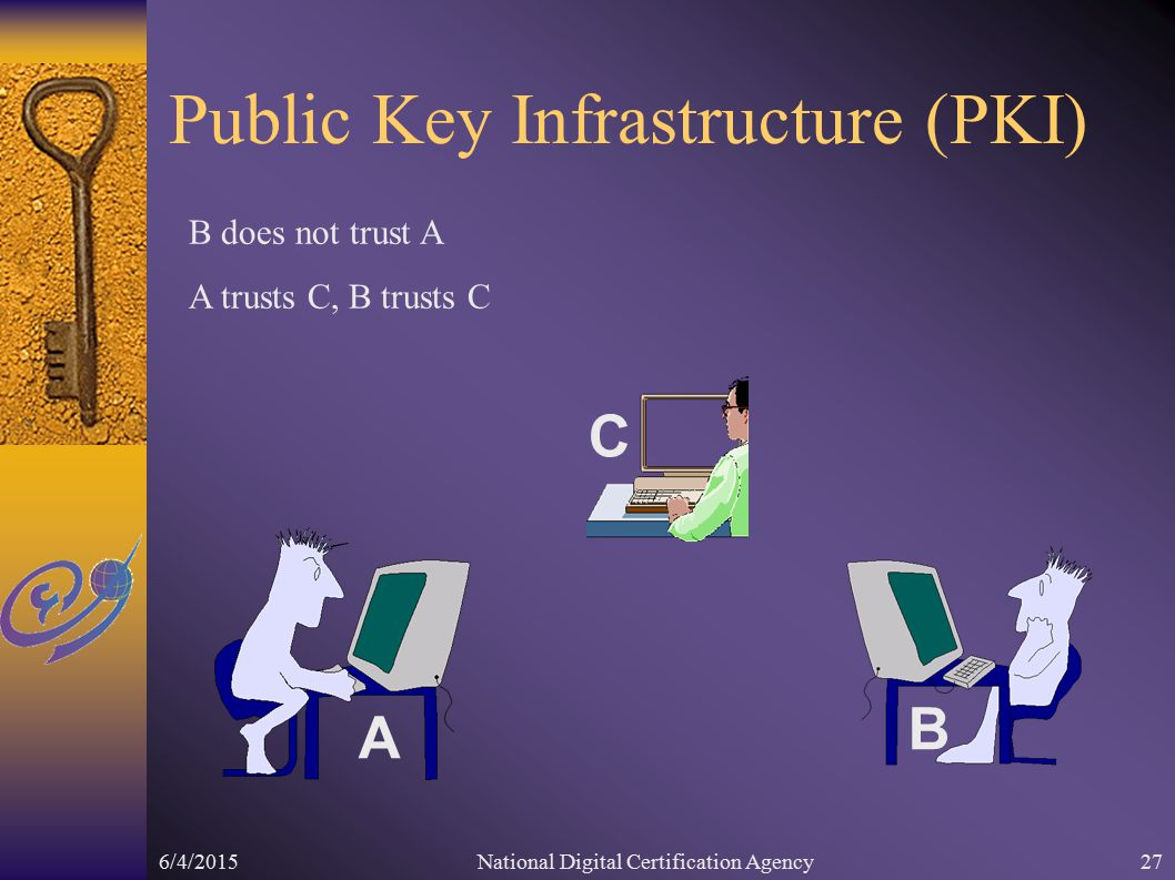6/4/2015National Digital Certification Agency27 Public Key Infrastructure (PKI) A B C B does not trust A A trusts C, B trusts C