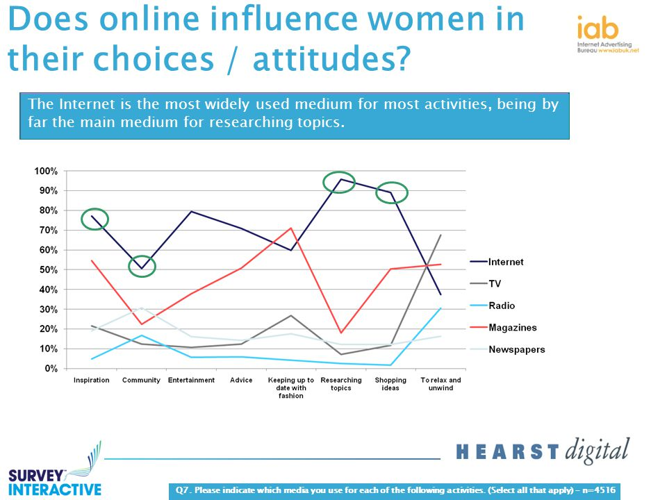 Does online influence women in their choices / attitudes.