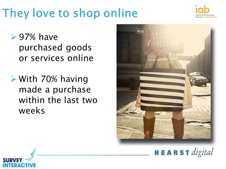 They love to shop online  97% have purchased goods or services online  With 70% having made a purchase within the last two weeks