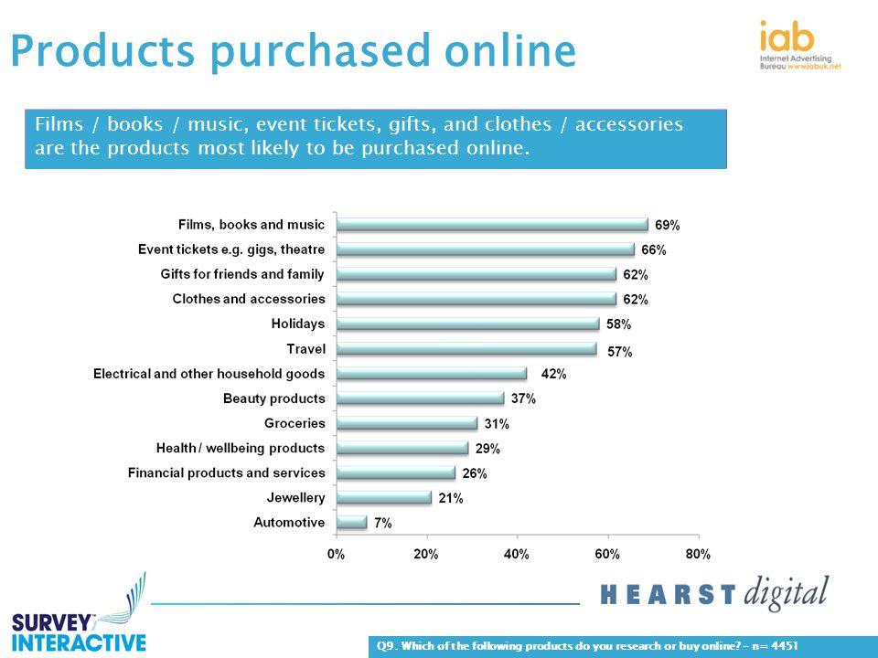 Products purchased online Films / books / music, event tickets, gifts, and clothes / accessories are the products most likely to be purchased online.
