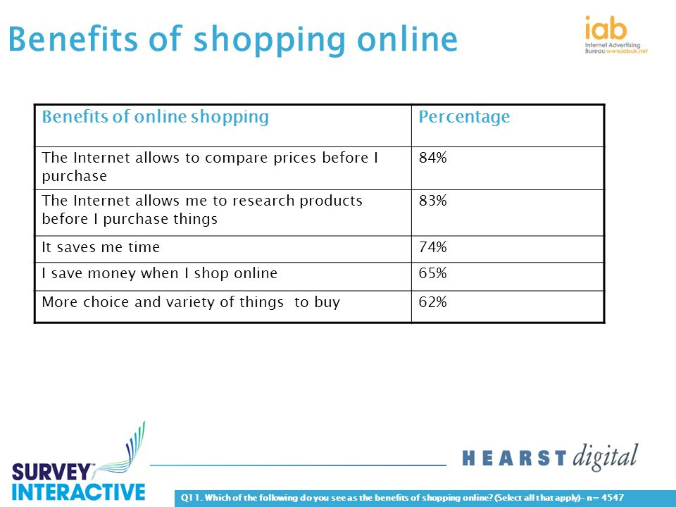 Benefits of shopping online Benefits of online shoppingPercentage The Internet allows to compare prices before I purchase 84% The Internet allows me to research products before I purchase things 83% It saves me time74% I save money when I shop online65% More choice and variety of things to buy62% Q11.