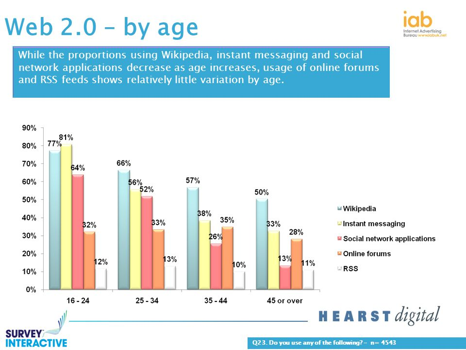Web 2.0 – by age Q23. Do you use any of the following.