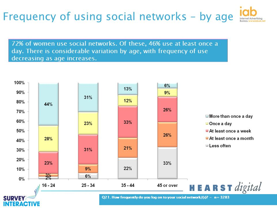 Frequency of using social networks – by age Q21.