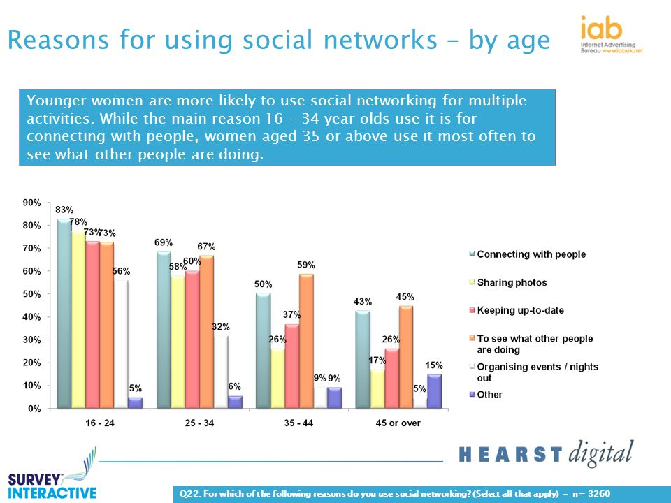 Reasons for using social networks – by age Q22.