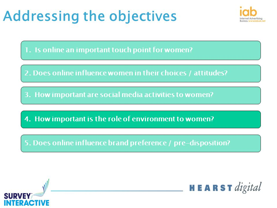 Addressing the objectives 1.Is online an important touch point for women.