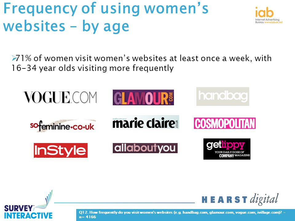 Frequency of using women's websites – by age.