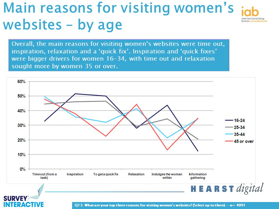 Main reasons for visiting women's websites – by age Q13.