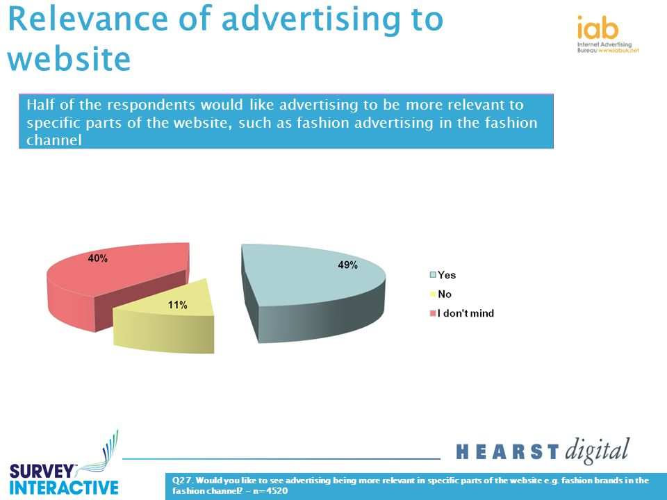 Relevance of advertising to website Q27.