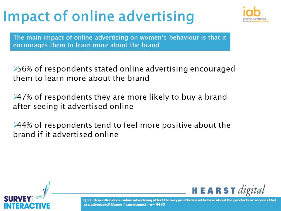 Impact of online advertising Q31.