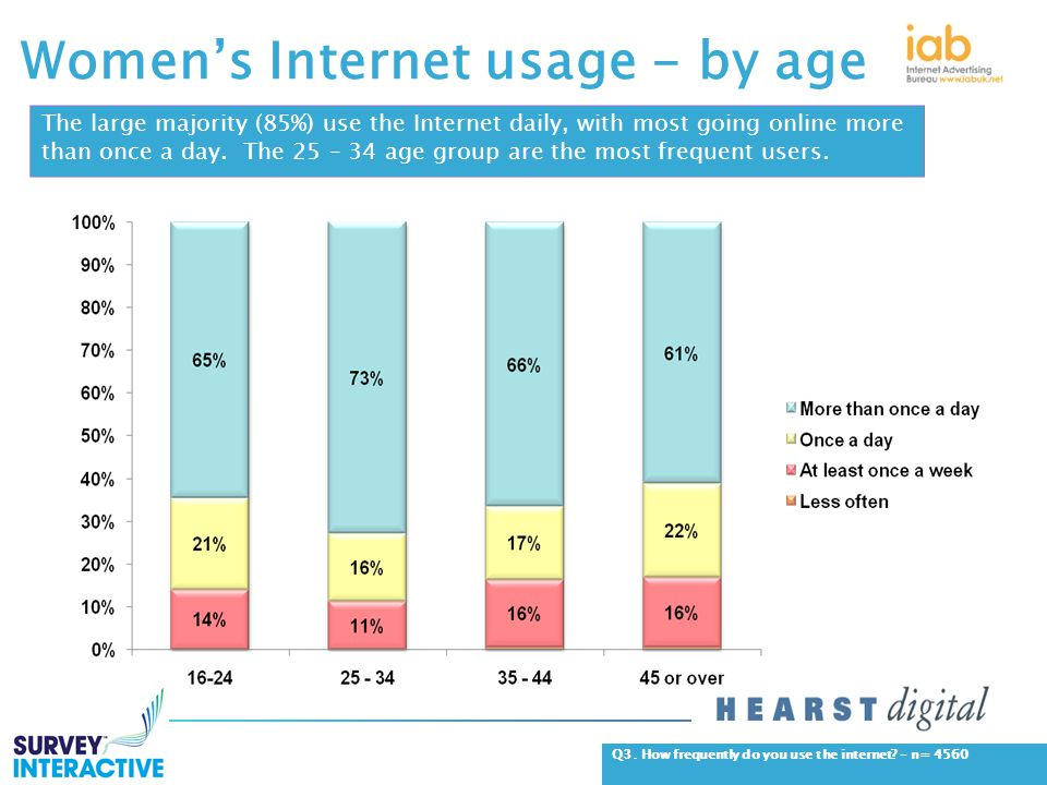 Women's Internet usage - by age The large majority (85%) use the Internet daily, with most going online more than once a day.