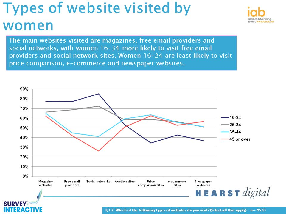 Types of website visited by women Q17. Which of the following types of websites do you visit.
