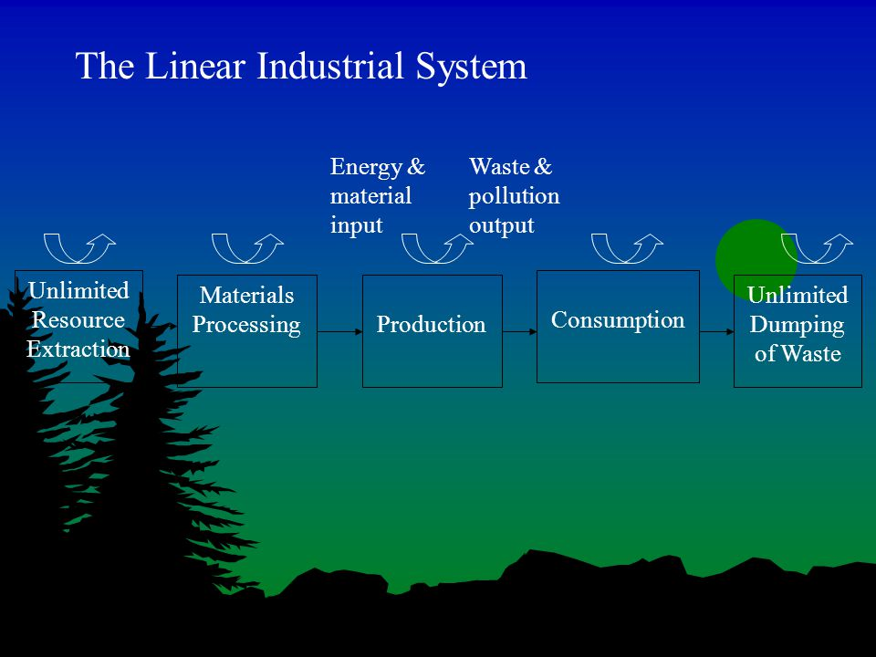 Unlimited Resource Extraction Materials ProcessingProduction Consumption Unlimited Dumping of Waste The Linear Industrial System Energy & material input Waste & pollution output