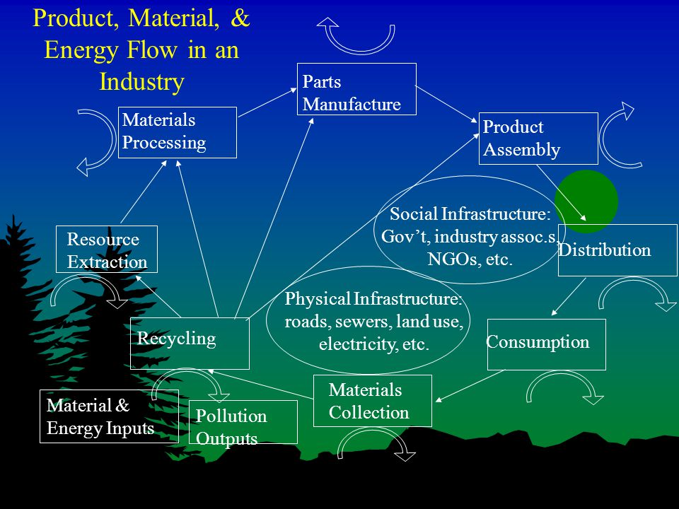 Product, Material, & Energy Flow in an Industry Resource Extraction Materials Processing Parts Manufacture Product Assembly Distribution Consumption Materials Collection Recycling Social Infrastructure: Gov't, industry assoc.s, NGOs, etc.