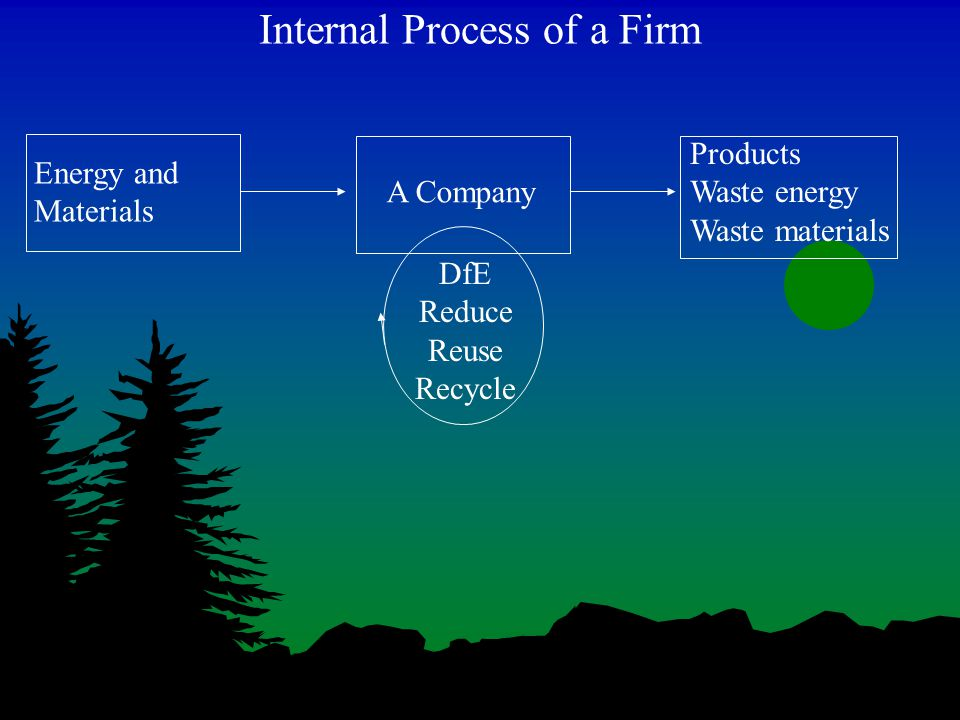 Internal Process of a Firm Energy and Materials A Company Products Waste energy Waste materials DfE Reduce Reuse Recycle
