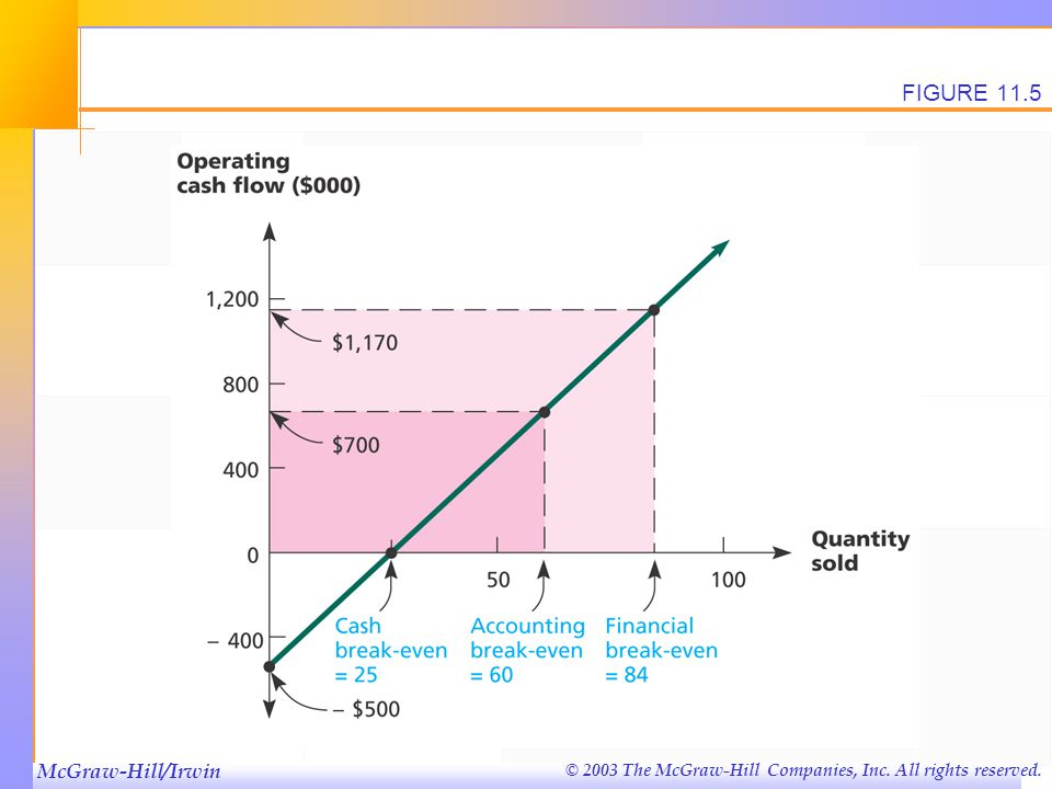 McGraw-Hill/Irwin © 2003 The McGraw-Hill Companies, Inc. All rights reserved. FIGURE 11.5