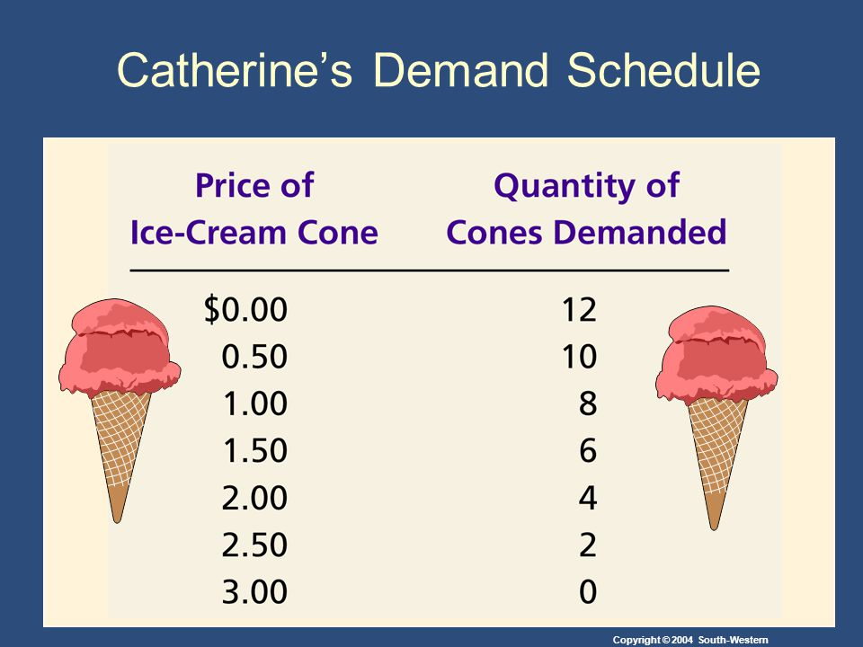 Copyright © 2004 South-Western Catherine's Demand Schedule