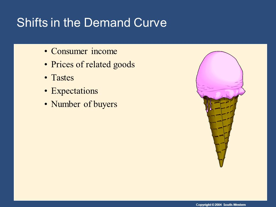 Copyright © 2004 South-Western Shifts in the Demand Curve Consumer income Prices of related goods Tastes Expectations Number of buyers