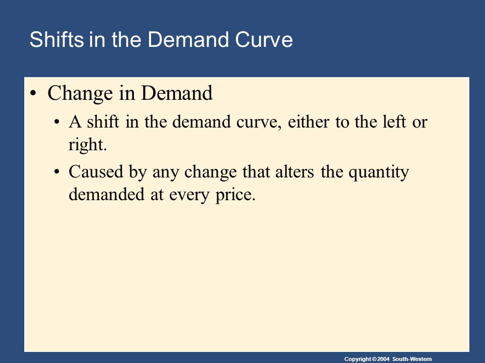 Copyright © 2004 South-Western Shifts in the Demand Curve Change in Demand A shift in the demand curve, either to the left or right.