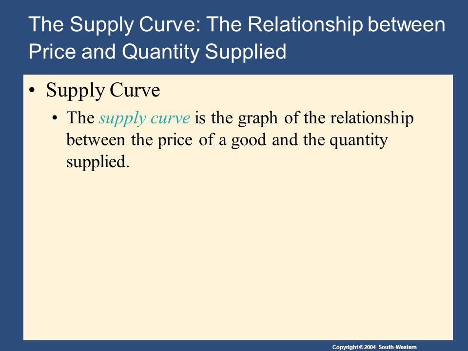 Copyright © 2004 South-Western The Supply Curve: The Relationship between Price and Quantity Supplied Supply Curve The supply curve is the graph of the relationship between the price of a good and the quantity supplied.