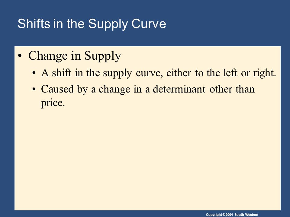 Copyright © 2004 South-Western Shifts in the Supply Curve Change in Supply A shift in the supply curve, either to the left or right.