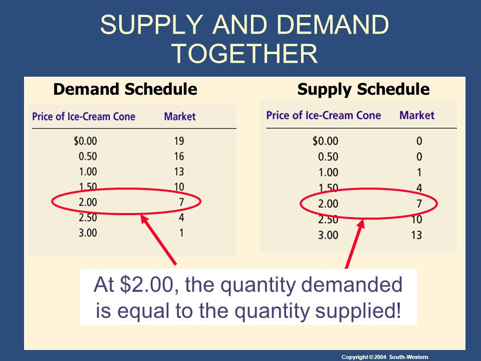 Copyright © 2004 South-Western At $2.00, the quantity demanded is equal to the quantity supplied.