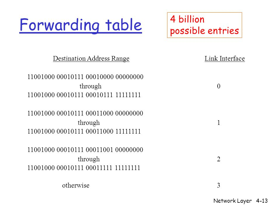 Network Layer4-13 Forwarding table Destination Address Range Link Interface through through through otherwise 3 4 billion possible entries
