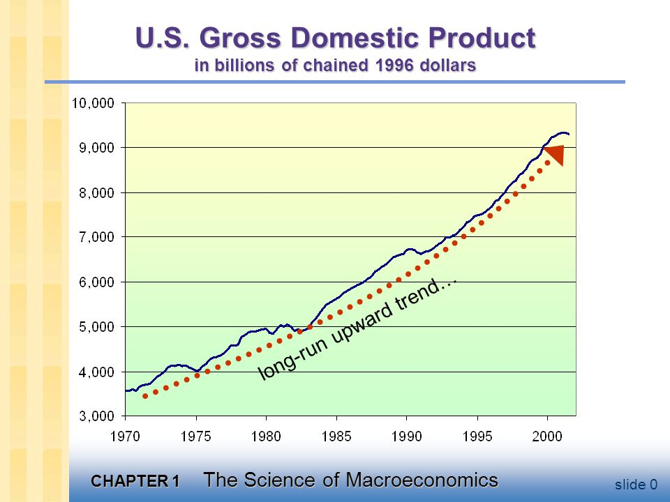 CHAPTER 1 The Science of Macroeconomics slide 0 U.S.