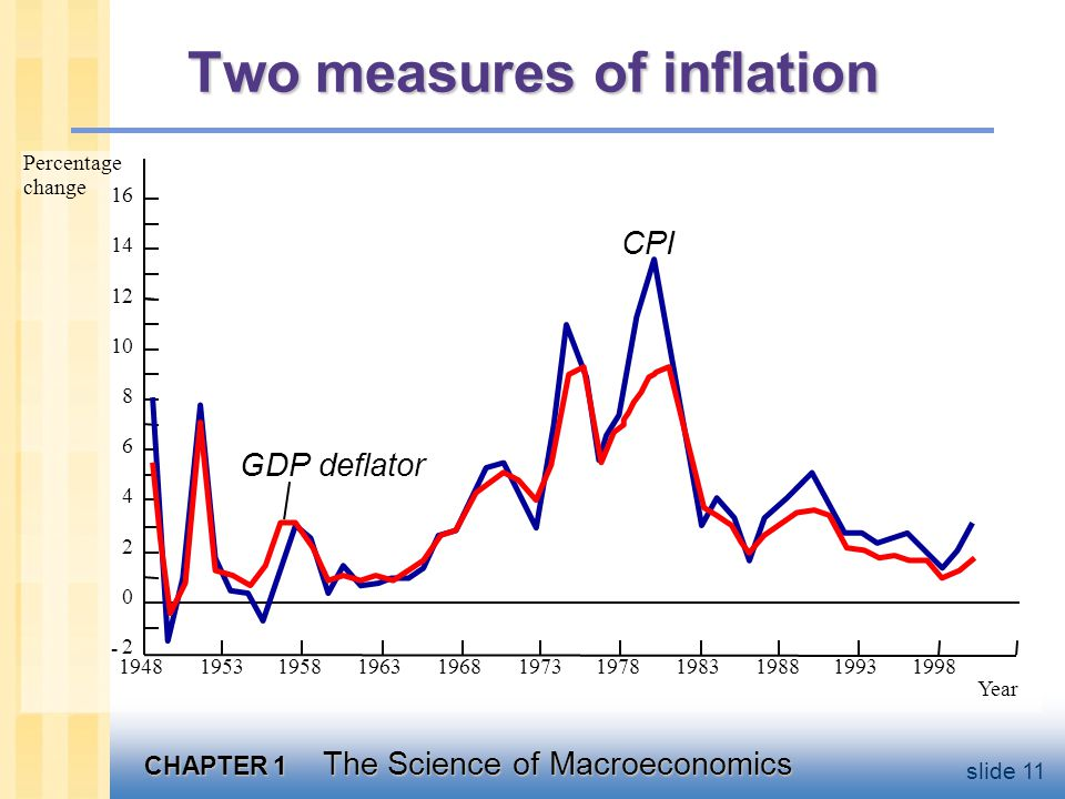 CHAPTER 1 The Science of Macroeconomics slide 11 Two measures of inflation Percentage change Year CPI GDP deflator