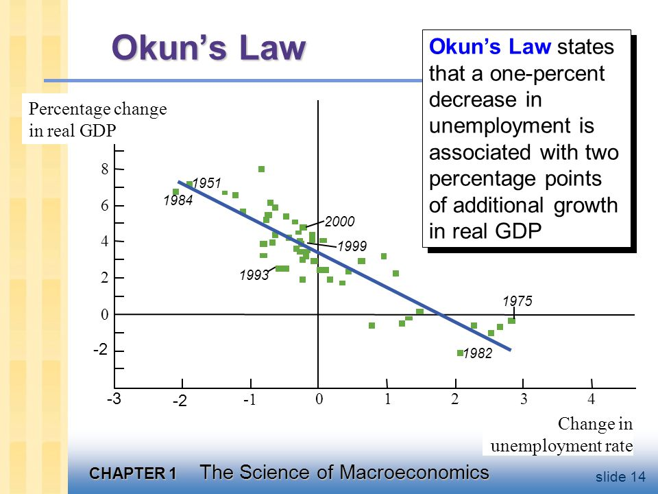 CHAPTER 1 The Science of Macroeconomics slide 14 Okun's Law Change in unemployment rate Percentage change in real GDP Okun's Law states that a one-percent decrease in unemployment is associated with two percentage points of additional growth in real GDP