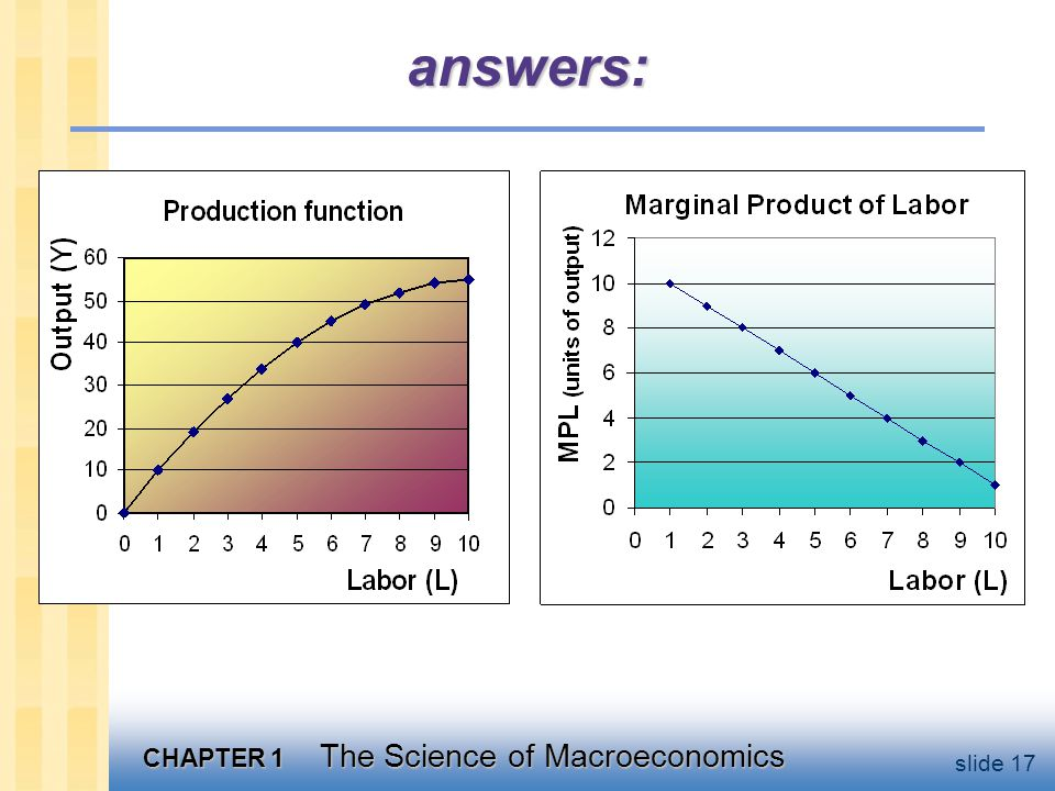 CHAPTER 1 The Science of Macroeconomics slide 17 answers: