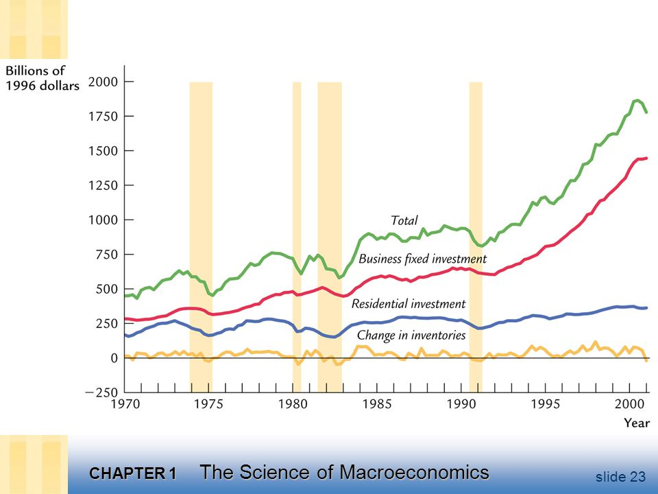 CHAPTER 1 The Science of Macroeconomics slide 23
