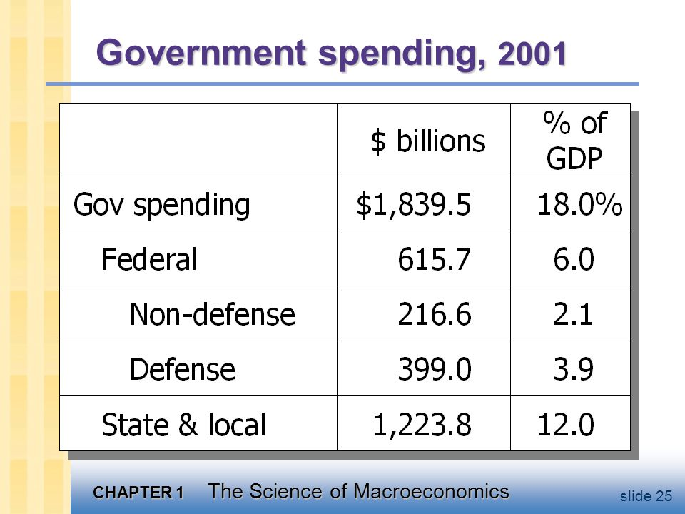 CHAPTER 1 The Science of Macroeconomics slide 25 Government spending, 2001