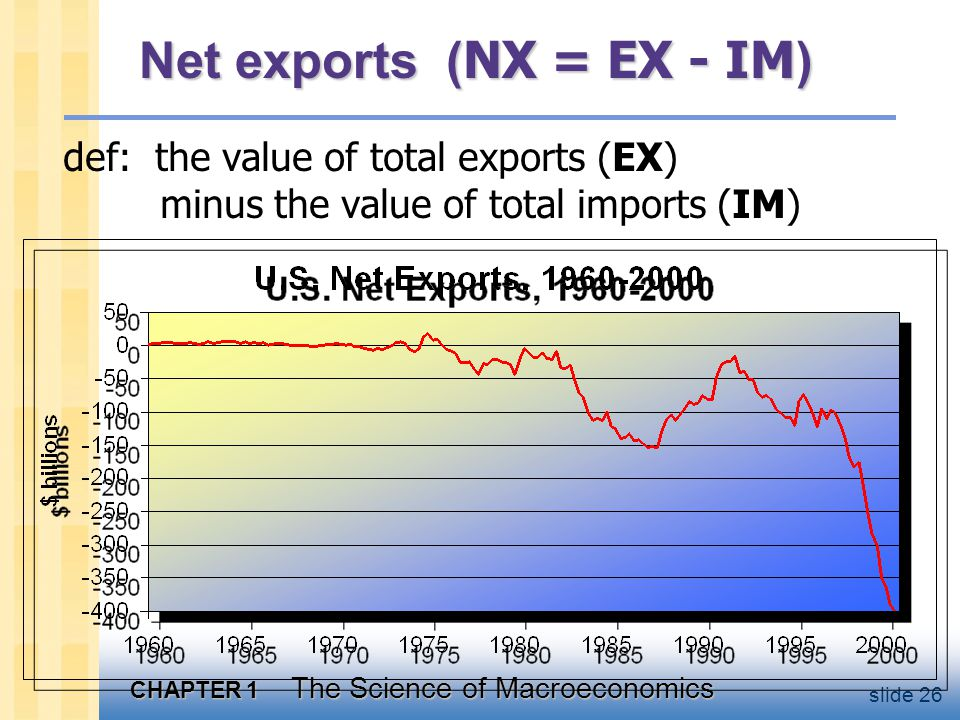 CHAPTER 1 The Science of Macroeconomics slide 26 Net exports ( NX = EX - IM ) def: the value of total exports (EX) minus the value of total imports (IM)