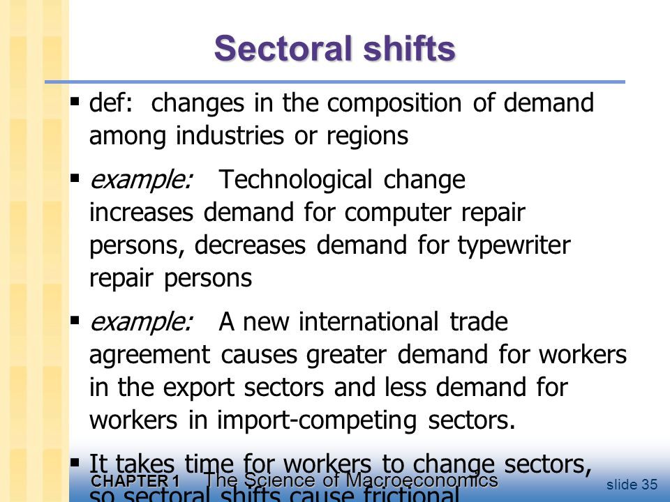 CHAPTER 1 The Science of Macroeconomics slide 35 Sectoral shifts  def: changes in the composition of demand among industries or regions  example: Technological change increases demand for computer repair persons, decreases demand for typewriter repair persons  example: A new international trade agreement causes greater demand for workers in the export sectors and less demand for workers in import-competing sectors.